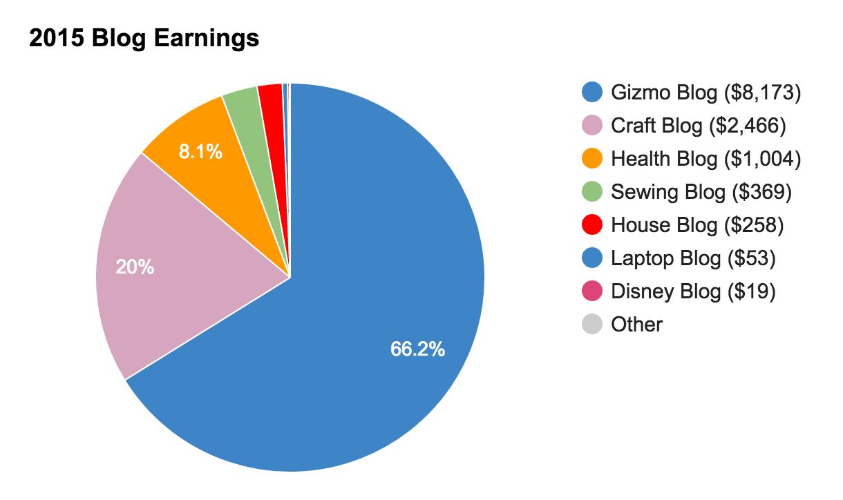 2015_amazon_affiliate_pie_chart